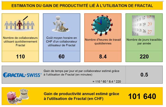Gain productivité pour HEVRON après certifications