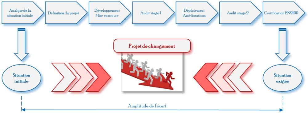 Procédure de certification Suisse EN 9100